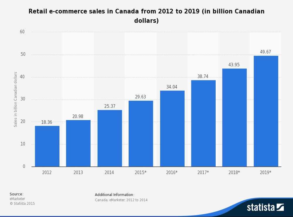 Amazon Canada-Company Analysis