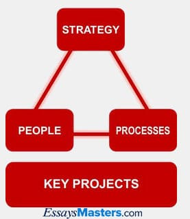 Strategic Implementation Diagram
