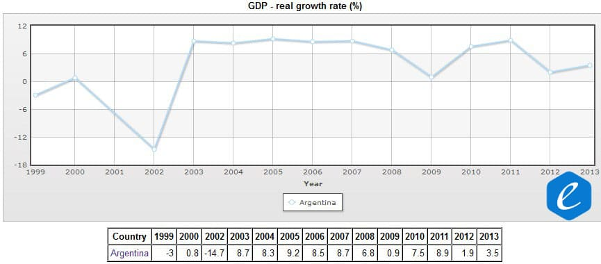 EconomGrowth Rate in Argentina